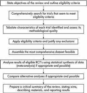 Figure 1 Methodology for a systematic review of randomised ...