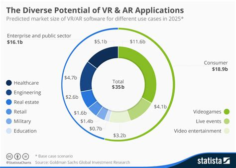 Chart: The Diverse Potential of VR & AR Applications ...