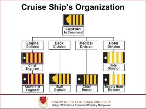 bureau of industry security organizational structure