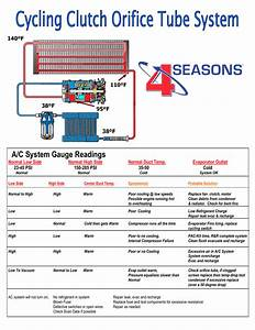 R134a High Side Low Side Pressure Chart A C System Gauge Readings