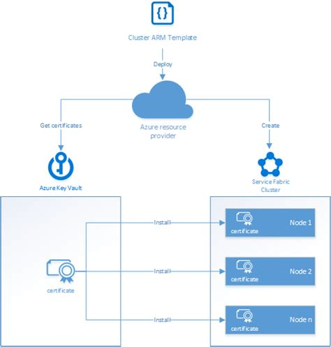 azure arm templates create an azure service fabric cluster from a template microsoft docs