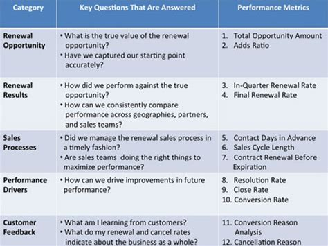 12 Essential Kpis To Drive Improved Service Revenue