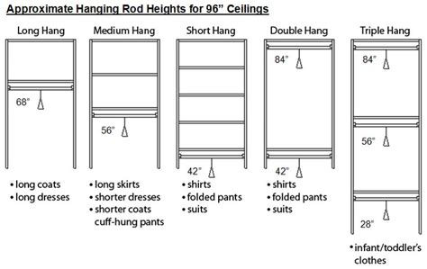 approximate hanging rod heights   ceilings