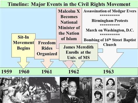 medgar evers assassination details civil rights movement