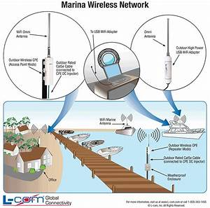 Marina Wifi Network Diagram