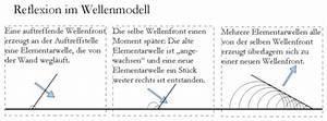 Einfallswinkel Berechnen : elementarwelle ~ Themetempest.com Abrechnung