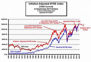 What is the Real Inflation Adjusted Stock Price?