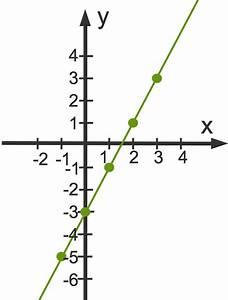 Schnittpunkt Mit Y Achse Berechnen Lineare Funktion : lineare funktionen grundlagen beispiele erkl rungen berechnungen ~ Themetempest.com Abrechnung