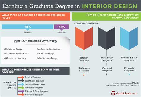 Masters In Interior Design Programs Mfa In Interior Design