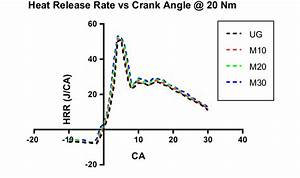 Heat Release Rate Vs Crank Angle