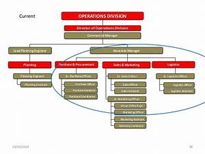 Roles Of A Customer Care Officer Organisational Design Aligning Your Organisational