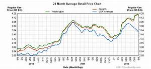 Oregon  Washington Gas Prices Continue To Fall As Report