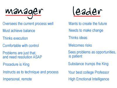 difference   manager  leader