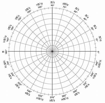 Polar Graph Circle Grid Coordinates Radian Graphs