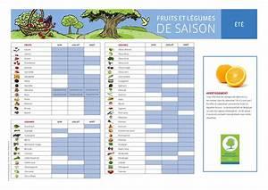 Fruits Legumes Saison : listes des l gumes et des fruits calendrier des saisons ~ Melissatoandfro.com Idées de Décoration
