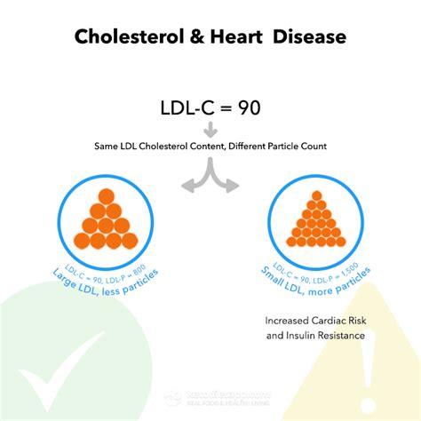 high cholesterol   keto diet    concerned