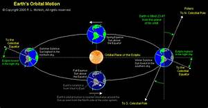 Sun Moon Earth Rotation - Pics about space