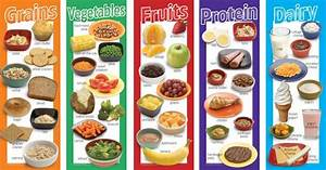 Food Groups Poster Set: Grains, Vegetables, Fruits ...