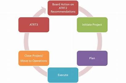 Implementation Methodology Program Update Process Icann Approach