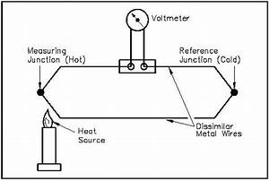 Instrumentation And Control  Temperature  Thermocouples