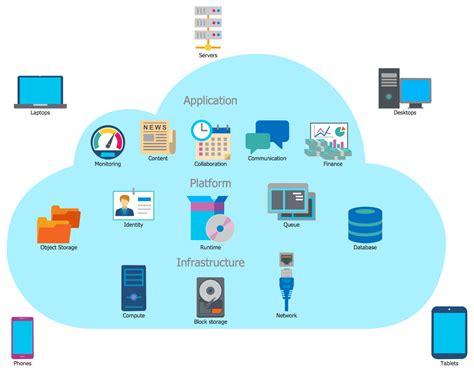 Cloud Computing Diagrams Solution | ConceptDraw.com
