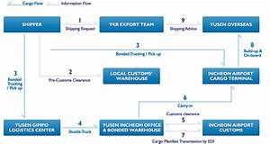 international air shipment process pictures to pin on With international shipping documentation process