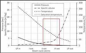 A Diagram Of Pressure  Specific Volume And Temperature Vs