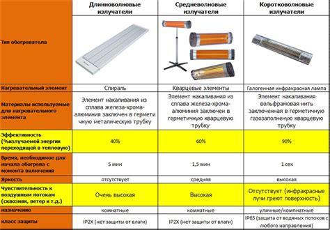 Сравнительная таблица разных типов ламп использующихся в уличном освещении