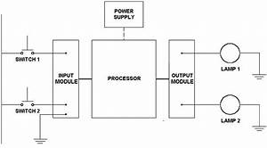 What Is A Programmable Logic Controller   U00bb Technology