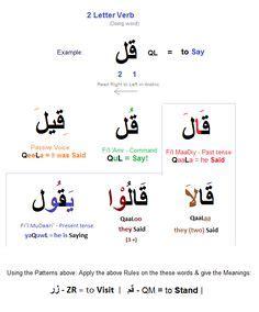 arabic prepositionsalhrof aljr  images