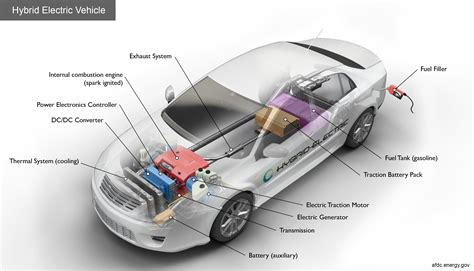Gas Electric Hybrid Cars by Alternative Fuels Data Center How Do Hybrid Electric Cars