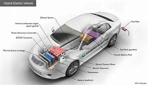Alternative Fuels Data Center  How Do Hybrid Electric Cars
