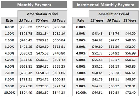 mortgage interest rate table adding perspective to interest rates andrew c macdonald