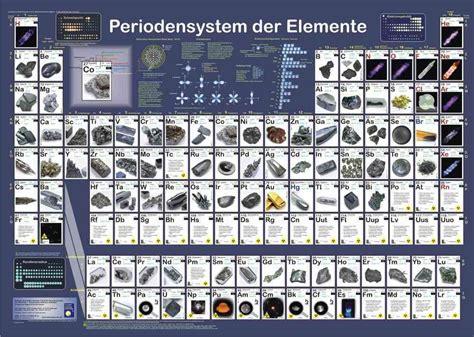 periodensystem der elemente lernposter fuer chemie im kinderpostershop