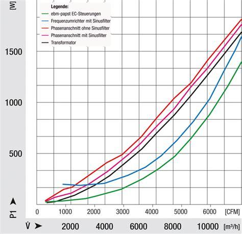 ec motoren für ventilatoren energieeffiziente ventilatoren f 252 r die k 228 ltetechnik mag