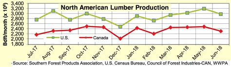 north america softwood lumber production sawmill capacity