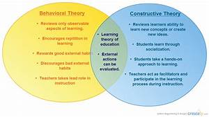Behavioral Vs Constructive Theories   Venn Diagram