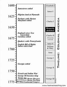 Timeline: Colonial America 1600 - 1775 | Genealogy ...