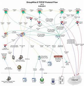 Groupwise  Protocol Flow Diagram