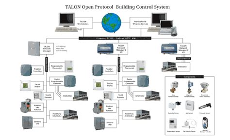 smart home controllers talon open protocol building system building