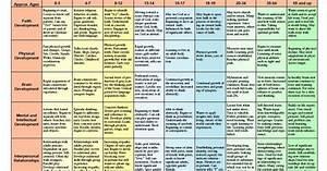 Chart Of Development Across The Lifespan