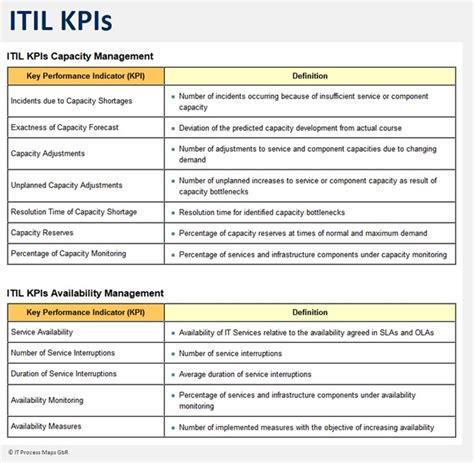 service desk key performance indicators itil key performance indicators it process wiki