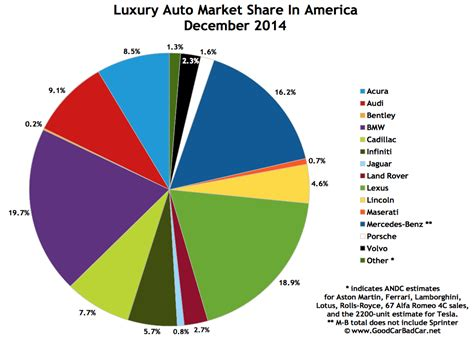 Top 15 Bestselling Luxury Vehicles In America December