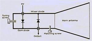 A Simple Method Of Microwave Frequency Measurement   The
