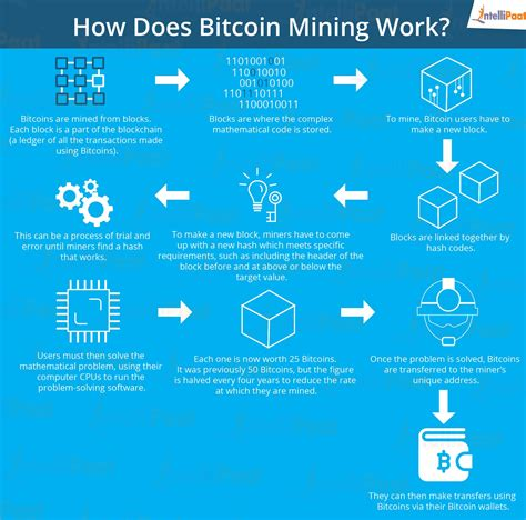 Once a miner picks enough transactions for their block, they need to add the block to the network, but for this to happen, the miner has to find the block's unique signature. What is Blockchain Mining and who is a Blockchain Miner? - Intellipaat