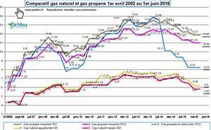 Comparatif Tarif Gaz : comparer le prix du gaz naturel et propane en citerne ~ Maxctalentgroup.com Avis de Voitures