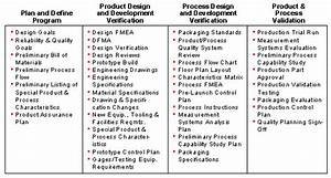 Advanced Product Quality Planning