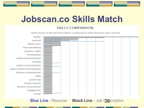 Matching Resume To Description by Optimize Your Resume For Applicant Tracking Systems