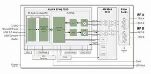 Usrp E310 Embedded Software Defined Radio  Sdr