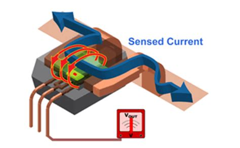 How Electric Current Sensor Technology Works | Engineering360